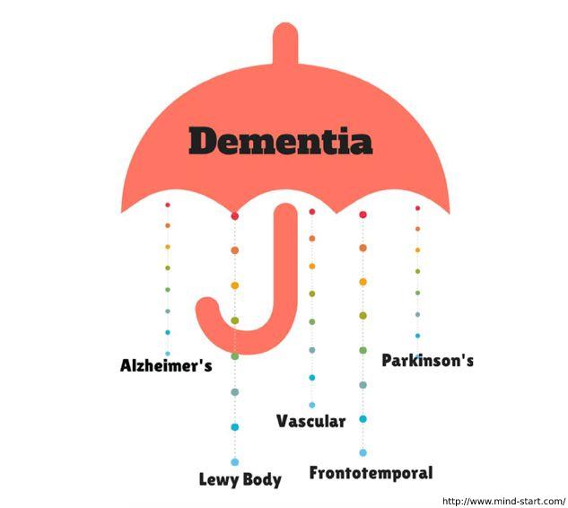 Dementia Info